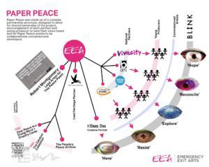 Paper Peace Partnership infographic2