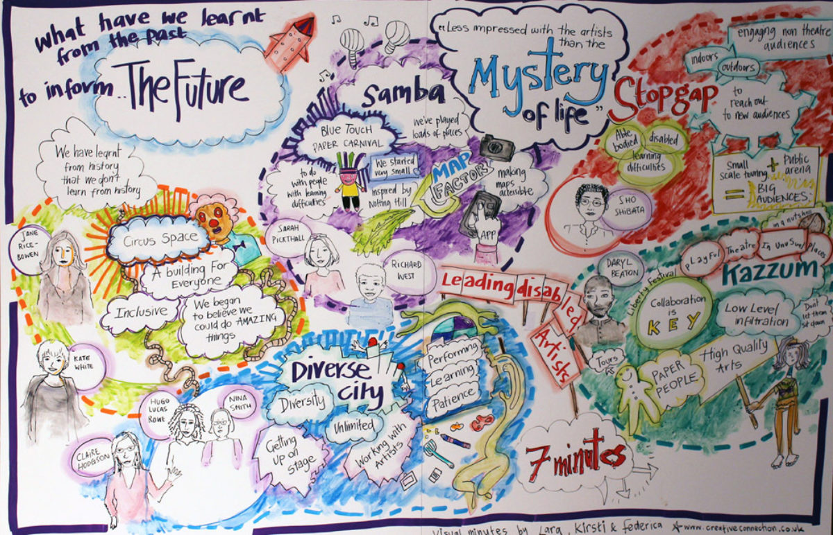 Visual minutes by Creative Connection